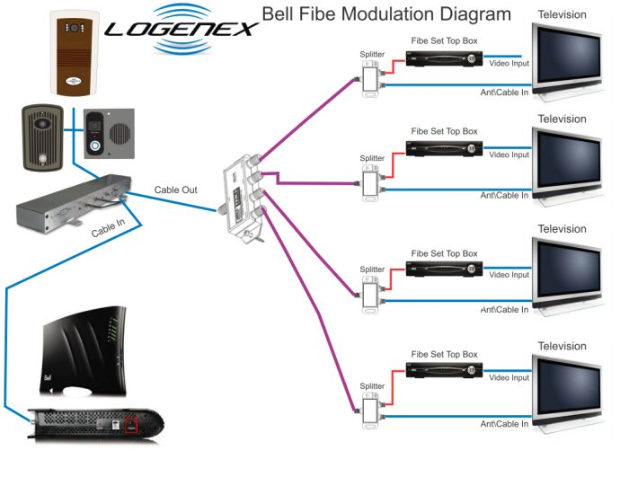 Modulating Video Source to Cable Satellite or Bell Fibe